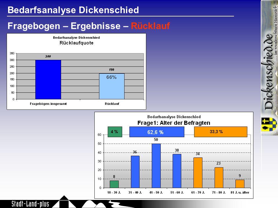 Bedarfsanalyse Dickenschied Fragebogen – Ergebnisse – Rücklauf