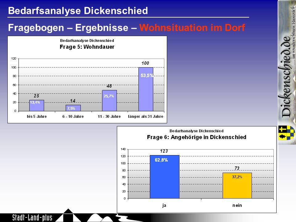 Bedarfsanalyse Dickenschied Fragebogen – Ergebnisse – Wohnsituation im Dorf
