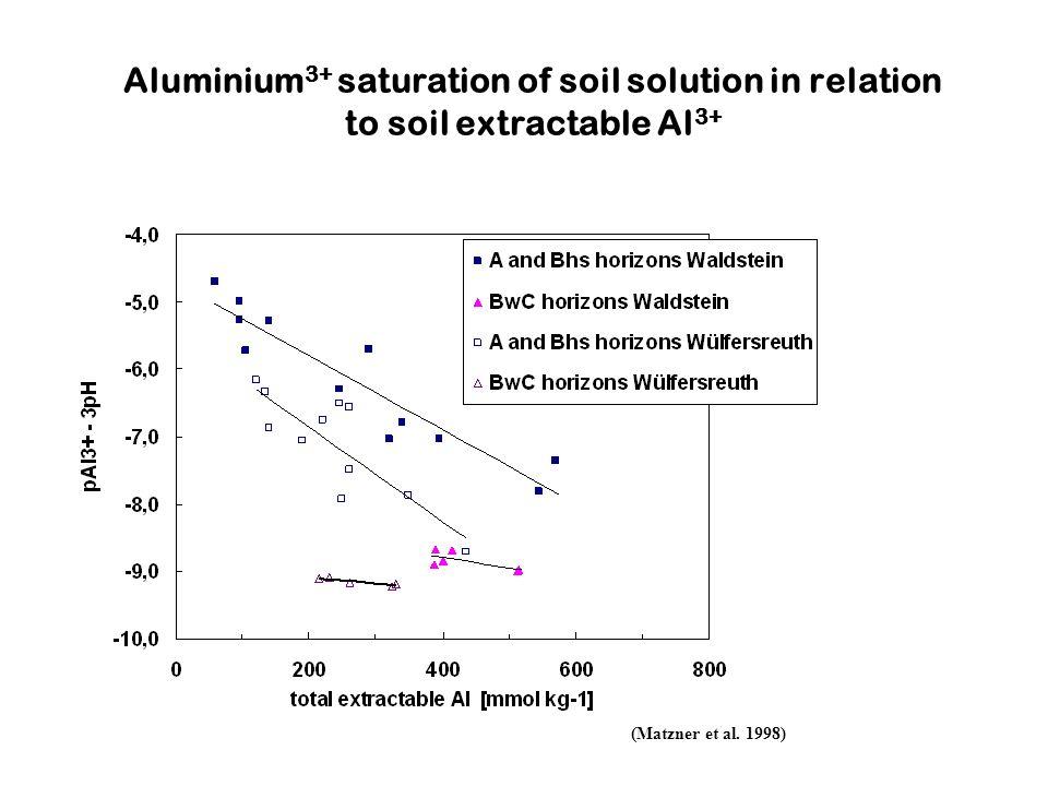 (Matzner et al. 1998) Aluminium 3+ saturation of soil solution in relation to soil extractable Al 3+