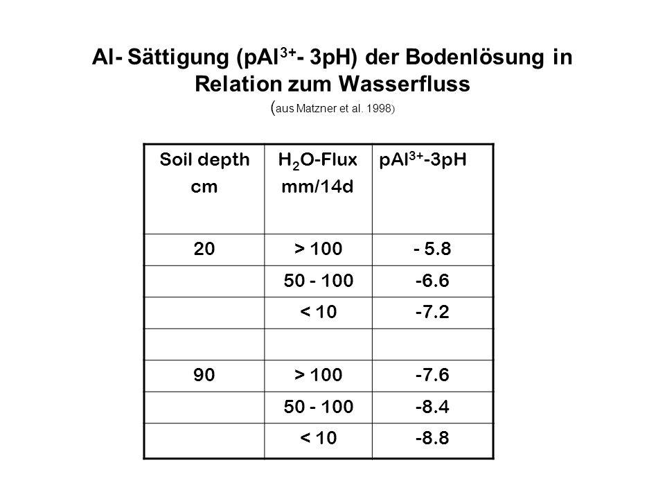 Al- Sättigung (pAl 3+ - 3pH) der Bodenlösung in Relation zum Wasserfluss ( aus Matzner et al. 1998 ) Soil depth cm H 2 O-Flux mm/14d pAl 3+ -3pH 20> 1
