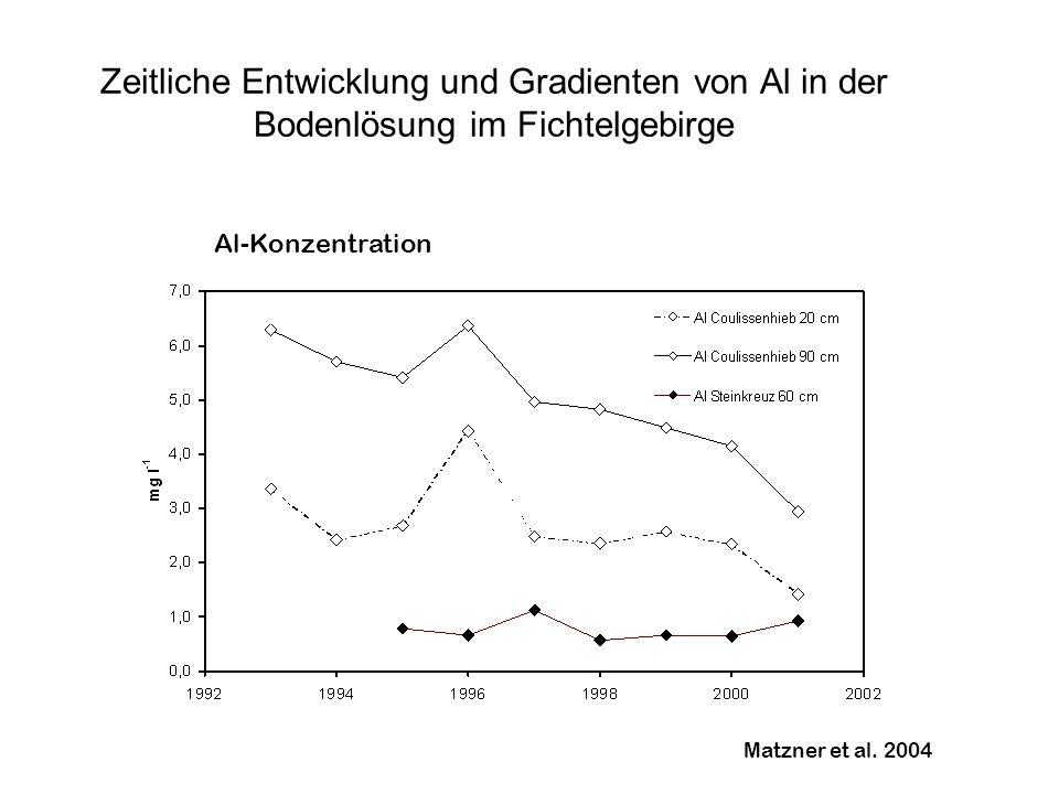 Zeitliche Entwicklung und Gradienten von Al in der Bodenlösung im Fichtelgebirge Alewell et al. 2000 Matzner et al. 2004 Al-Konzentration