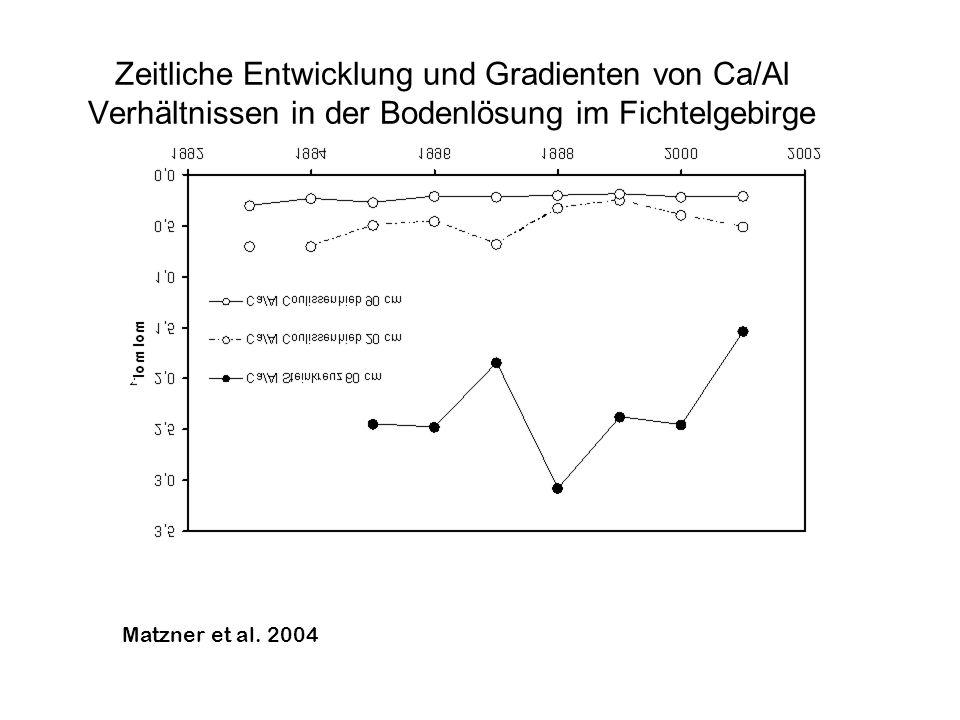 Zeitliche Entwicklung und Gradienten von Ca/Al Verhältnissen in der Bodenlösung im Fichtelgebirge Alewell et al. 2000 Matzner et al. 2004