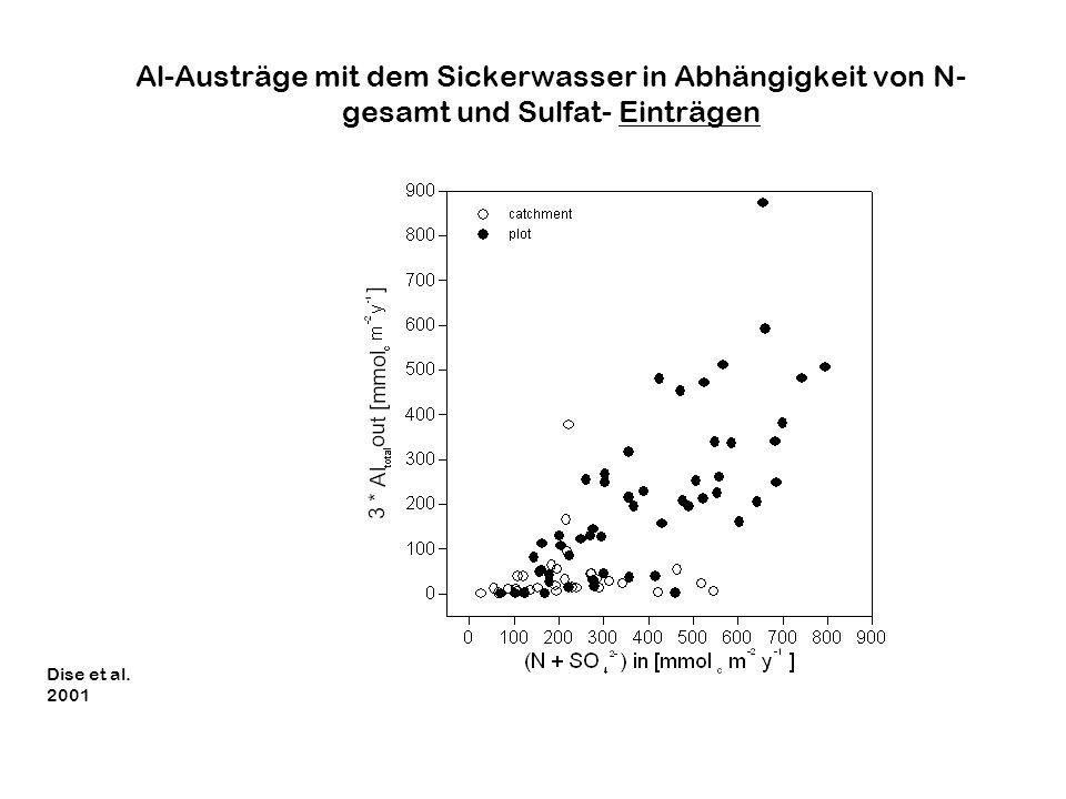 Al-Austräge mit dem Sickerwasser in Abhängigkeit von N- gesamt und Sulfat- Einträgen Dise et al. 2001