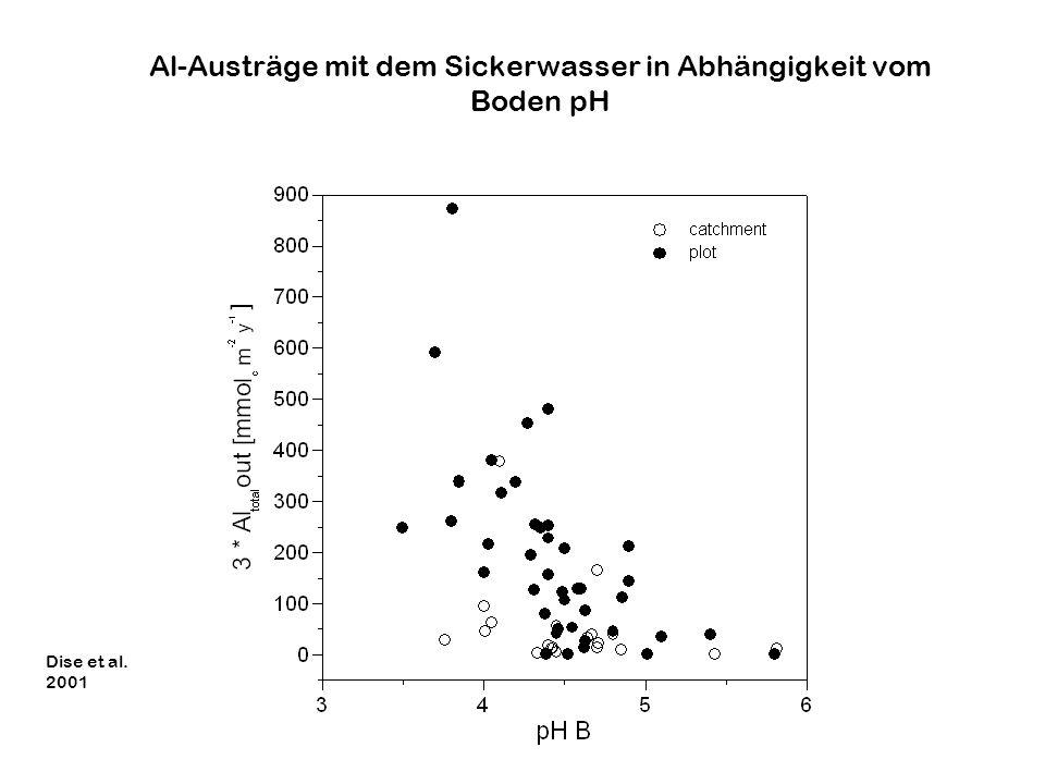 Al-Austräge mit dem Sickerwasser in Abhängigkeit vom Boden pH Dise et al. 2001