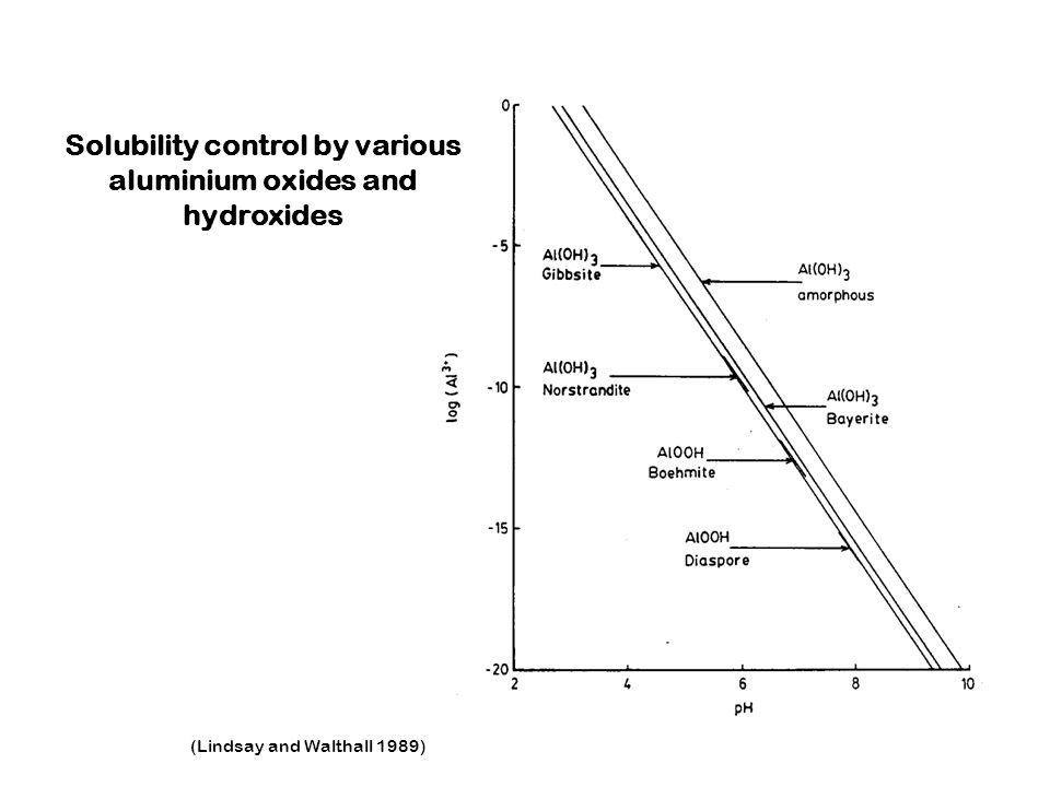 (Lindsay and Walthall 1989) Solubility control by various aluminium oxides and hydroxides
