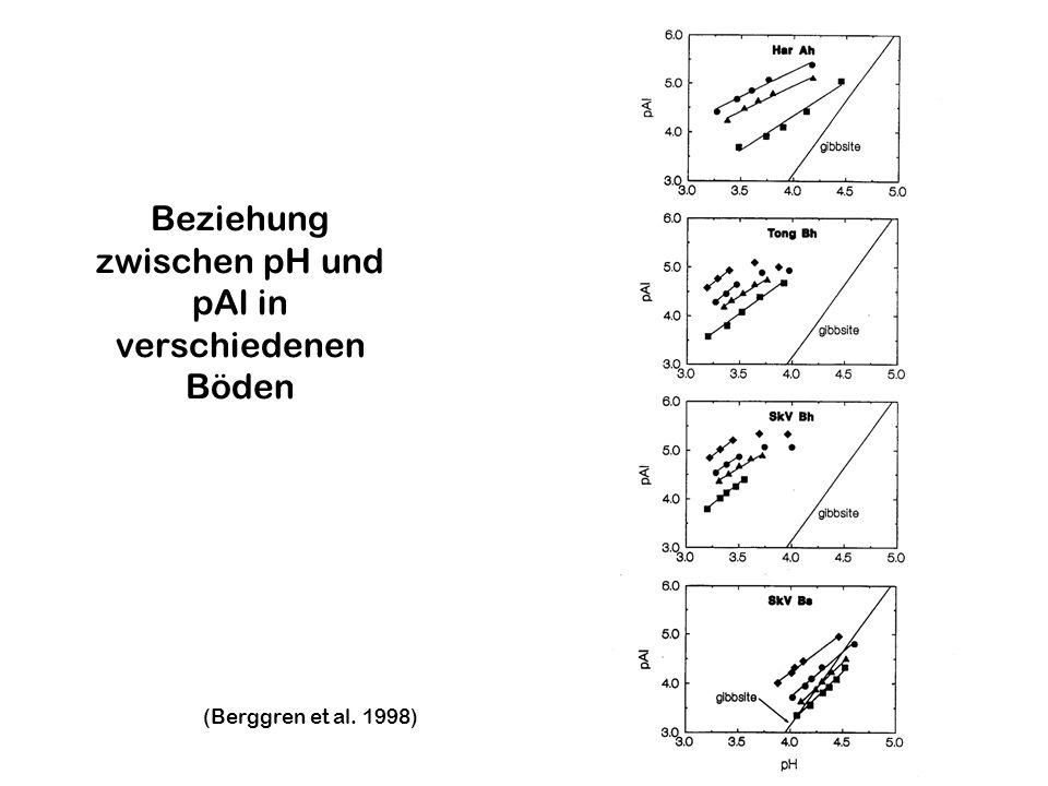 Al-Austräge mit dem Sickerwasser in Abhängigkeit von Nitrat und Sulfat- Austrägen Dise et al. 2001