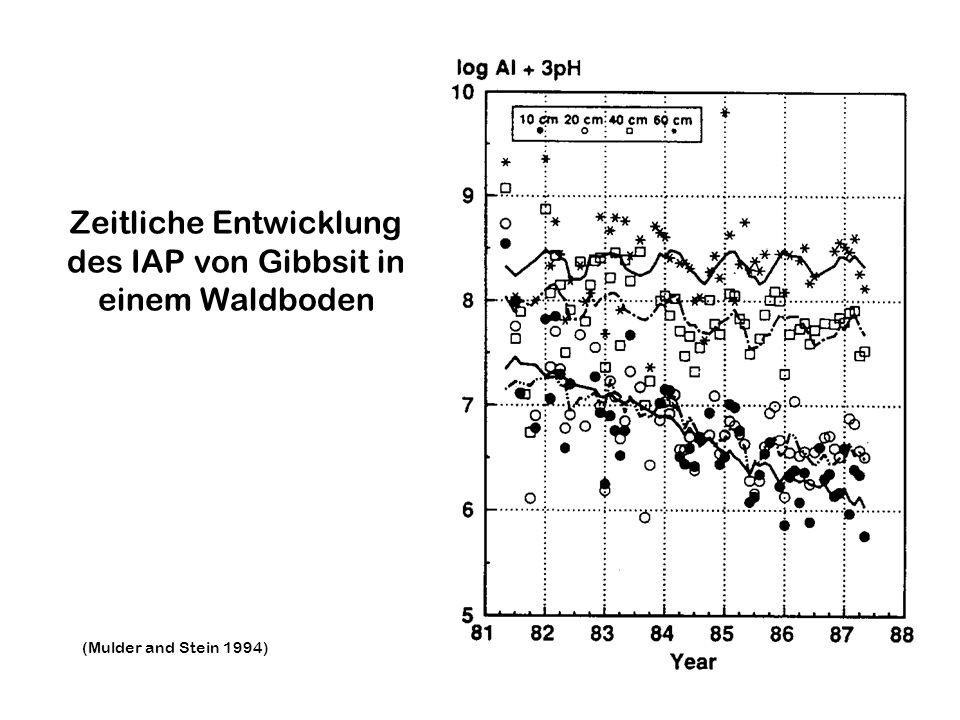 Al-Austräge mit dem Sickerwasser in Abhängigkeit von Nitrat und Sulfat-Austrägen Dise et al. 2001