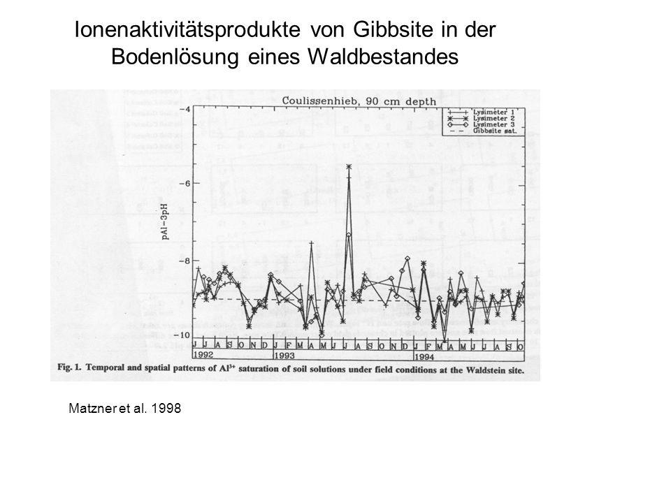 Ionenaktivitätsprodukte von Gibbsite in der Bodenlösung eines Waldbestandes Matzner et al. 1998