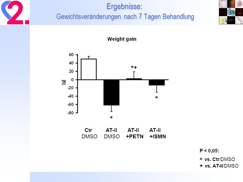 Ergebnisse: Mitochondriale ROS und NADPH-Oxidase Aktivität im Herz Mitochondrial ROS by L-012 ECL [counts/min] NADPH-oxidase activity by Lucigenin 5 µM ECL [counts/min] *#*# *#*# *#*# *#*# * P < 0,05 * vs.