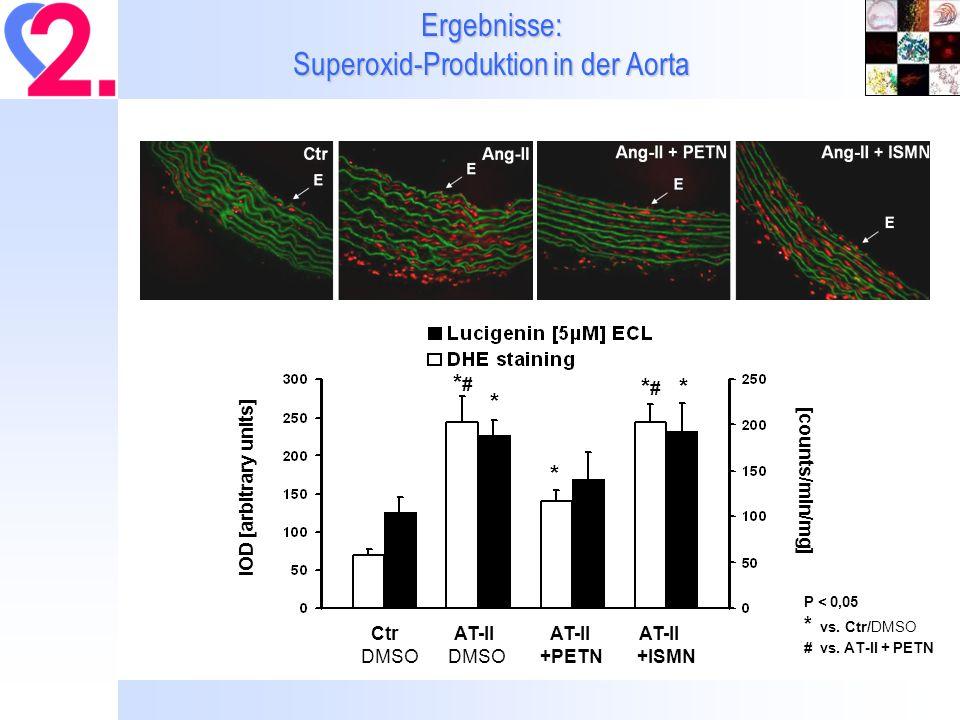 Schlussfolgerung Im Gegensatz zu ISMN zeigen sich in verschiedenen Tiermodellen der Hypertonie positive Effekte von PETN, die sich über eine Aktivierung von antioxidativen Mechanismen sowie einer damit verknüpften Aufrechterhaltung der Nitratwirkung erklären lassen könnten.