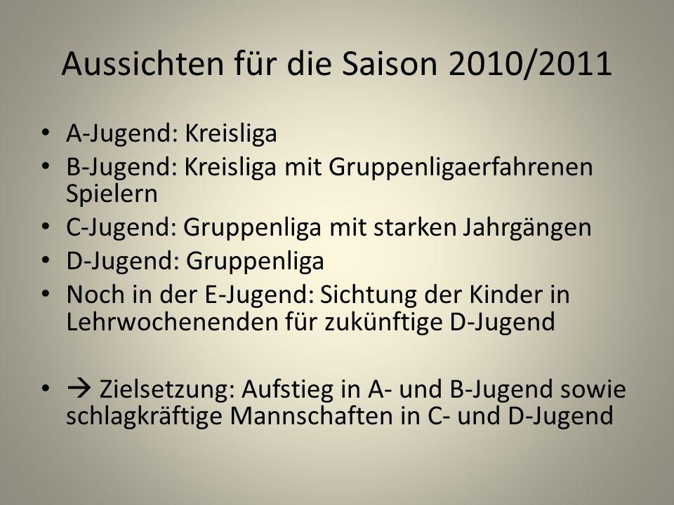 Aussichten für die Saison 2010/2011 A-Jugend: Kreisliga B-Jugend: Kreisliga mit Gruppenligaerfahrenen Spielern C-Jugend: Gruppenliga mit starken Jahrg