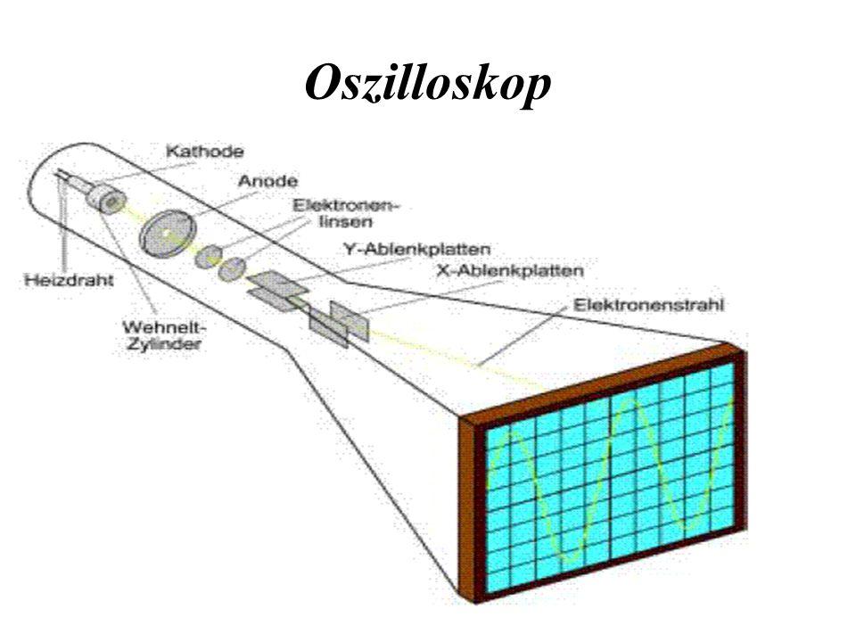 Arten von Oszilloskopen: Analoge: Bei analogen Oszilloskopen wird das darzustellende Signal nach der Verstärkung direkt zur Ablenkung eines Elektronenstrahls verwendet.