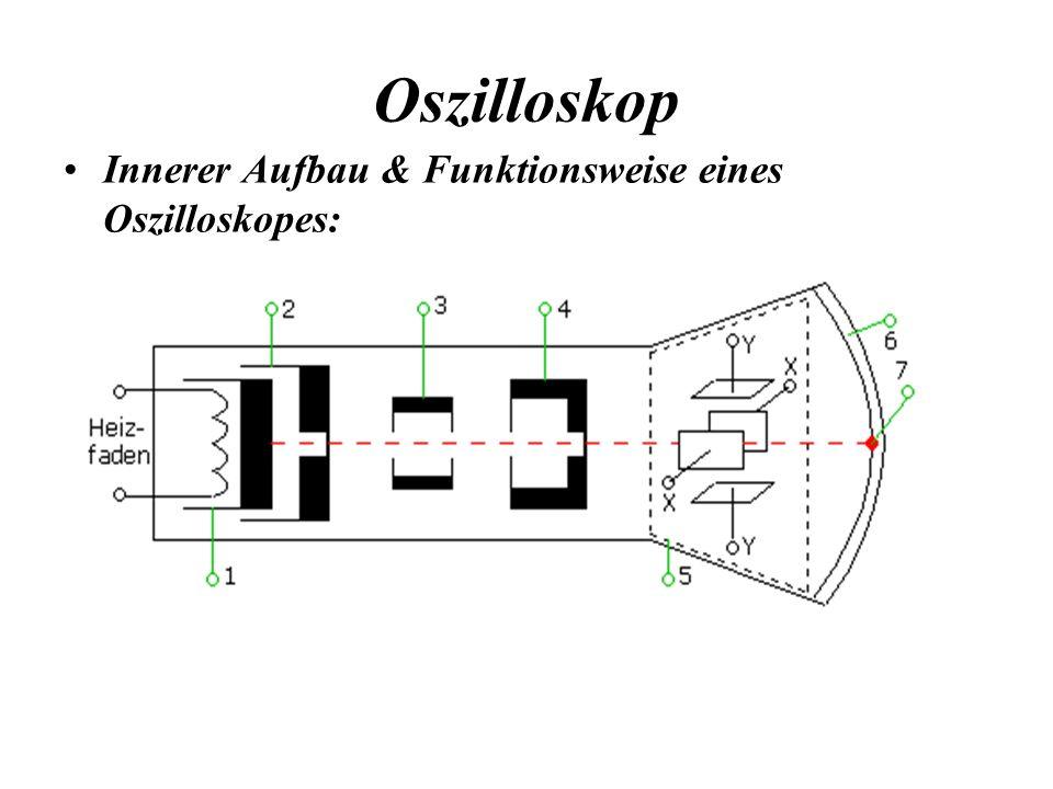 Oszilloskop Funktionsweise : 1.Anzeigemedium.2.Zeitablenkung.