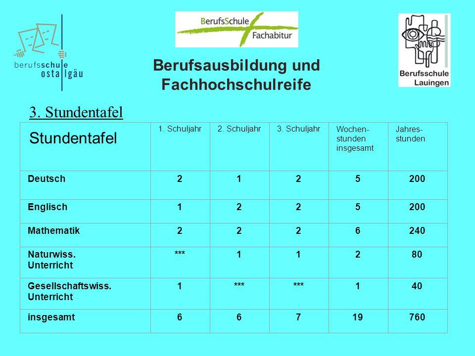 Berufsausbildung und Fachhochschulreife 1. Schuljahr2. Schuljahr3. SchuljahrWochen- stunden insgesamt Jahres- stunden Deutsch2125200 Englisch1225200 M