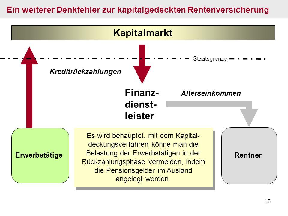 15 Finanz- dienst- leister Es wird behauptet, mit dem Kapital- deckungsverfahren könne man die Belastung der Erwerbstätigen in der Rückzahlungsphase v