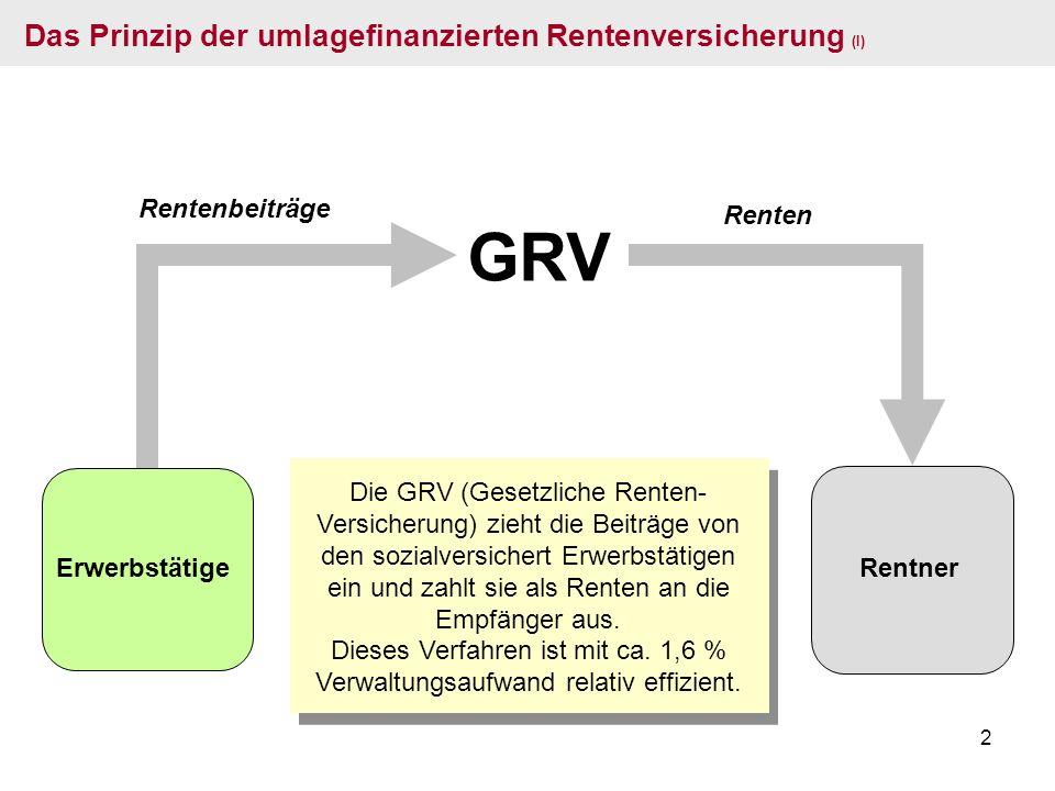 2 Erwerbstätige GRV Rentenbeiträge Renten Das Prinzip der umlagefinanzierten Rentenversicherung (I) Die GRV (Gesetzliche Renten- Versicherung) zieht d