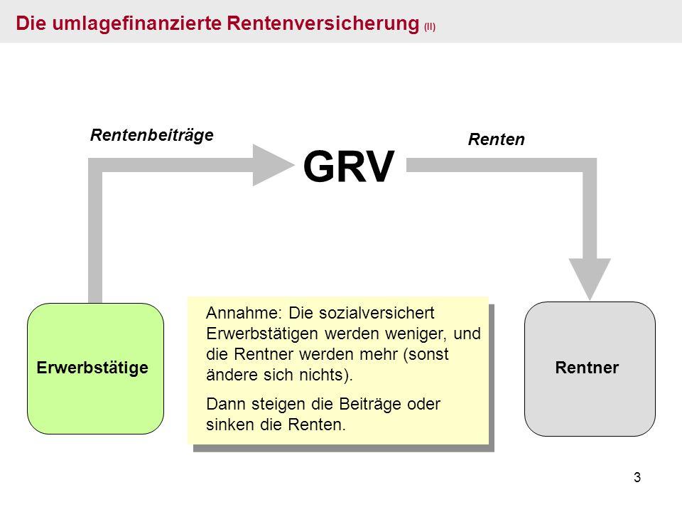 3 GRV Rentenbeiträge Renten Die umlagefinanzierte Rentenversicherung (II) Erwerbstätige Annahme: Die sozialversichert Erwerbstätigen werden weniger, u