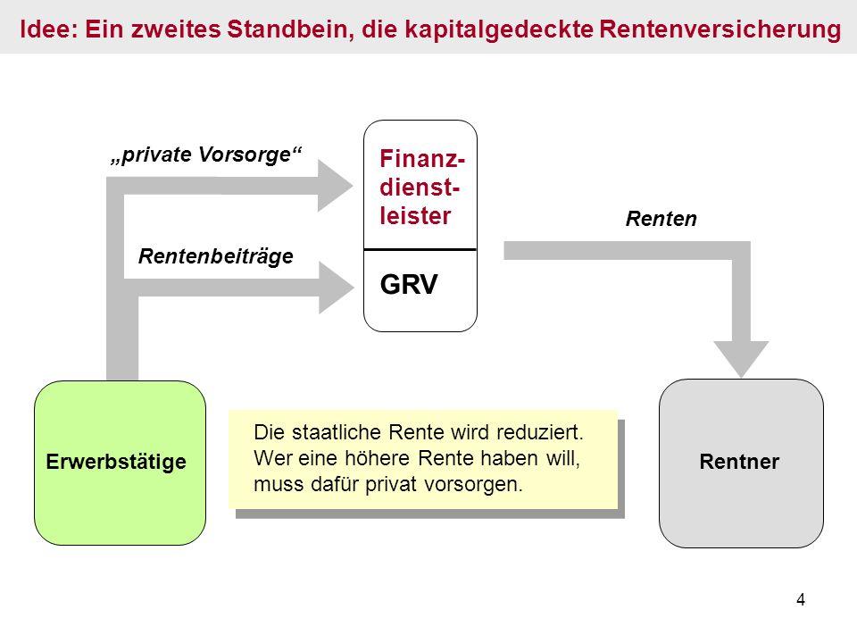 4 Rentenbeiträge private Vorsorge GRV Finanz- dienst- leister Renten Idee: Ein zweites Standbein, die kapitalgedeckte Rentenversicherung Rentner Erwer