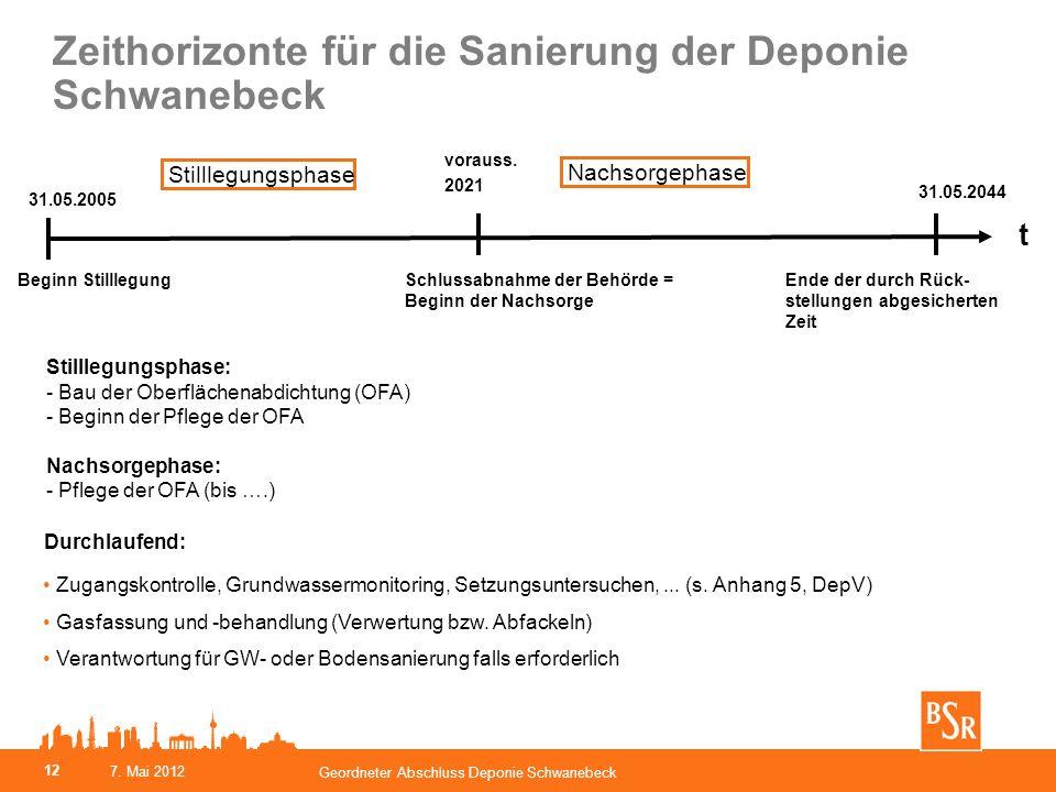 Zeithorizonte für die Sanierung der Deponie Schwanebeck Durchlaufend: Zugangskontrolle, Grundwassermonitoring, Setzungsuntersuchen,... (s. Anhang 5, D