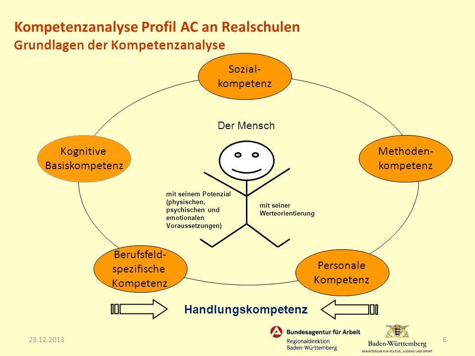 23.12.20136 Personale Kompetenz Methoden- kompetenz Kognitive Basiskompetenz Sozial- kompetenz Berufsfeld- spezifische Kompetenz mit seiner Werteorien