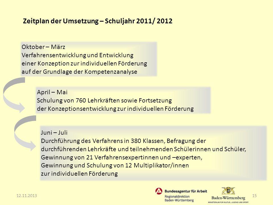 12.11.201315 Zeitplan der Umsetzung – Schuljahr 2011/ 2012 Oktober – März Verfahrensentwicklung und Entwicklung einer Konzeption zur individuellen För