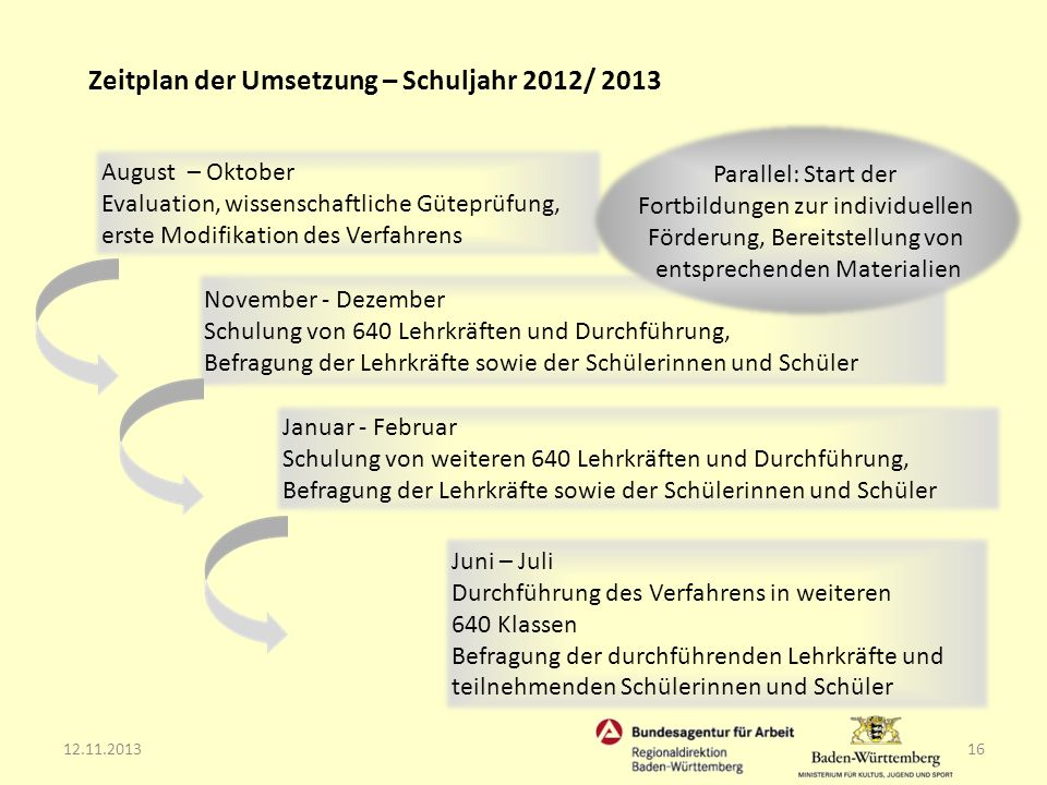 12.11.201316 Zeitplan der Umsetzung – Schuljahr 2012/ 2013 August – Oktober Evaluation, wissenschaftliche Güteprüfung, erste Modifikation des Verfahre