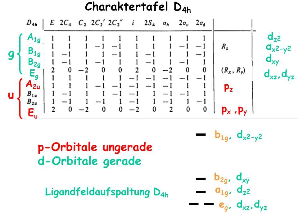 Charaktertafel D 4h g u p-Orbitale ungerade d-Orbitale gerade p x,p y EuEu pzpz A 2u EgEg d xz,d yz d x 2- y 2 d xy B 1g B 2g A 1g d z 2 dx2-y2 b 1g,