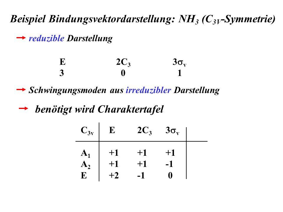 Beispiel Bindungsvektordarstellung: NH 3 (C 3V -Symmetrie) E2C 3 3 v 3 0 1 reduzible Darstellung Schwingungsmoden aus irreduzibler Darstellung C 3v E2