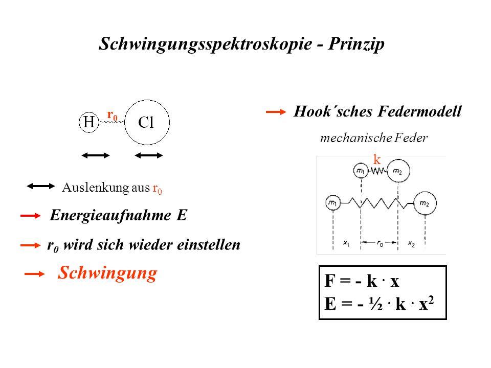 Schwingungsspektroskopie - Prinzip r0r0 Auslenkung aus r 0 Energieaufnahme E Hook´sches Federmodell F = - k. x E = - ½. k. x 2 mechanische Feder k r 0
