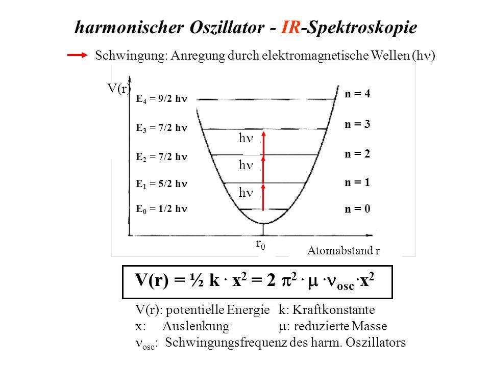 harmonischer Oszillator - IR-Spektroskopie r0r0 n = 0 n = 1 n = 2 n = 3 n = 4 h h h V(r) E 0 = 1/2 h E 1 = 5/2 h E 2 = 7/2 h E 3 = 7/2 h E 4 = 9/2 h r