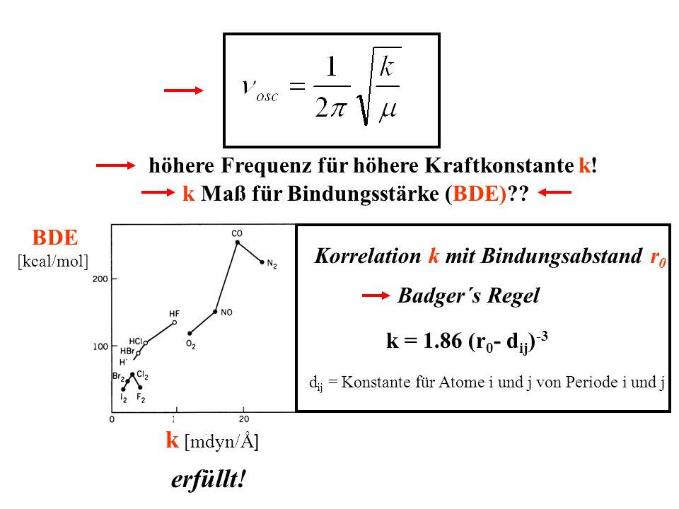 höhere Frequenz für höhere Kraftkonstante k! k [mdyn/Å ] BDE [kcal/mol] k Maß für Bindungsstärke (BDE)?? erfüllt! Badger´s Regel k = 1.86 (r 0 - d ij
