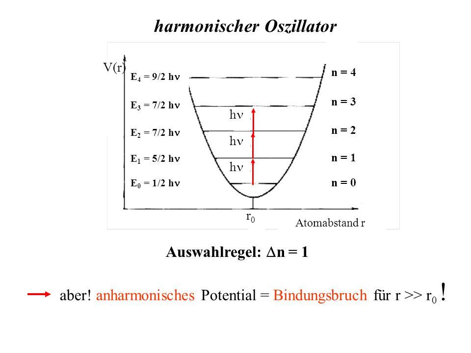 harmonischer Oszillator r0r0 n = 0 n = 1 n = 2 n = 3 n = 4 h h h V(r) E 0 = 1/2 h E 1 = 5/2 h E 2 = 7/2 h E 3 = 7/2 h E 4 = 9/2 h r0r0 Atomabstand r A