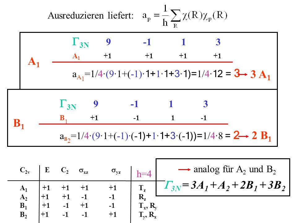 Ausreduzieren liefert: C 2v E C 2 xz yz A 1 +1 +1 +1+1T z A 2 +1 +1 -1-1R z B 1 +1 -1 +1-1T x, R y B 2 +1 -1 -1+1T y, R x h=4 3N 9 -1 1 3 A 1 +1 +1 +1