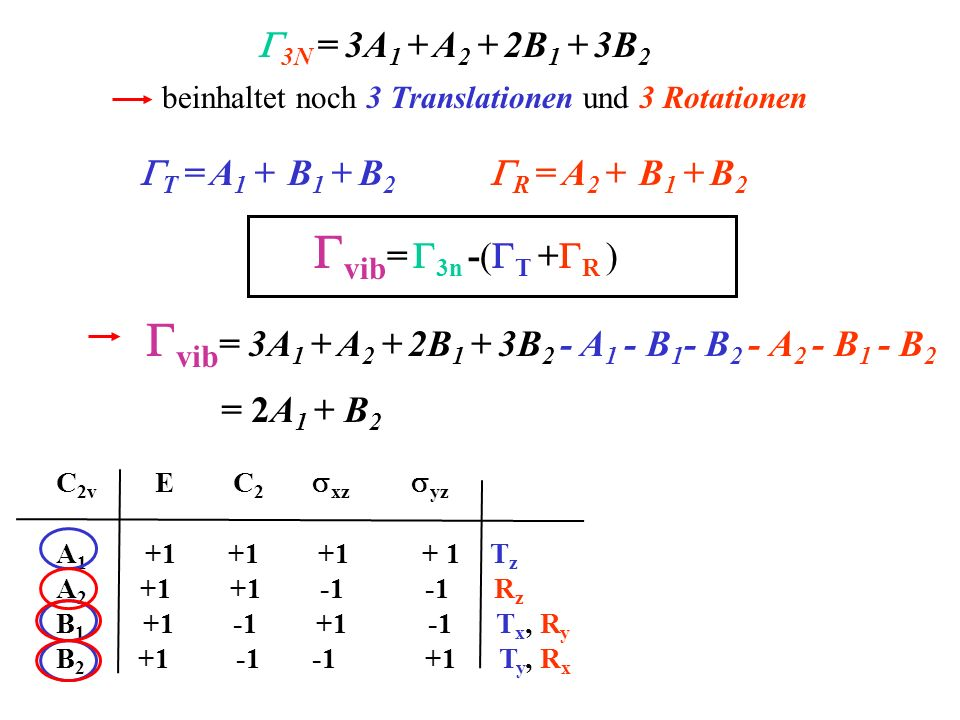 beinhaltet noch 3 Translationen und 3 Rotationen 3N = 3A 1 + A 2 + 2B 1 + 3B 2 C 2v E C 2 xz yz A 1 +1 +1 +1 + 1 T z A 2 +1 +1 -1 -1 R z B 1 +1 -1 +1