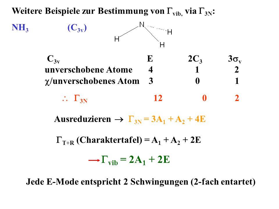 Weitere Beispiele zur Bestimmung von vib, via 3N : NH 3 (C 3v ) C 3v E 2C 3 3 v unverschobene Atome 4 1 2 /unverschobenes Atom 3 0 1 3N 12 0 2 Ausredu