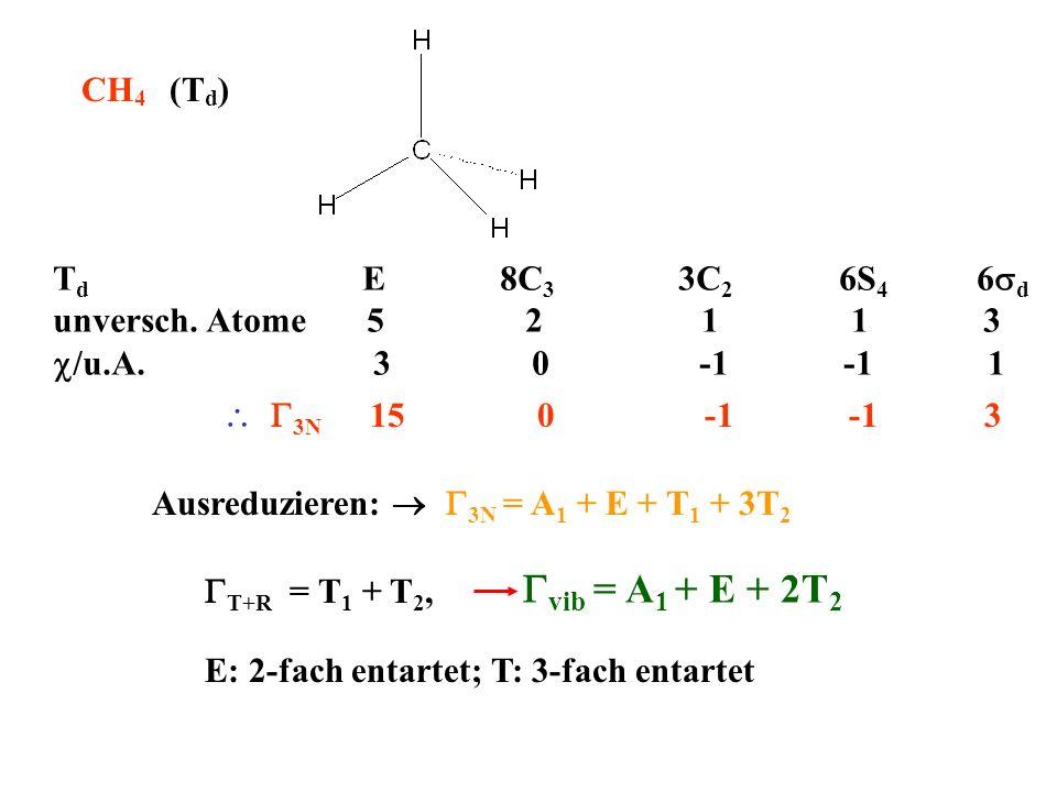 CH 4 (T d ) T d E 8C 3 3C 2 6S 4 6 d unversch. Atome 5 2 1 1 3 /u.A. 3 0 -1 -1 1 3N 15 0 -1 -1 3 Ausreduzieren: 3N = A 1 + E + T 1 + 3T 2 T+R = T 1 +