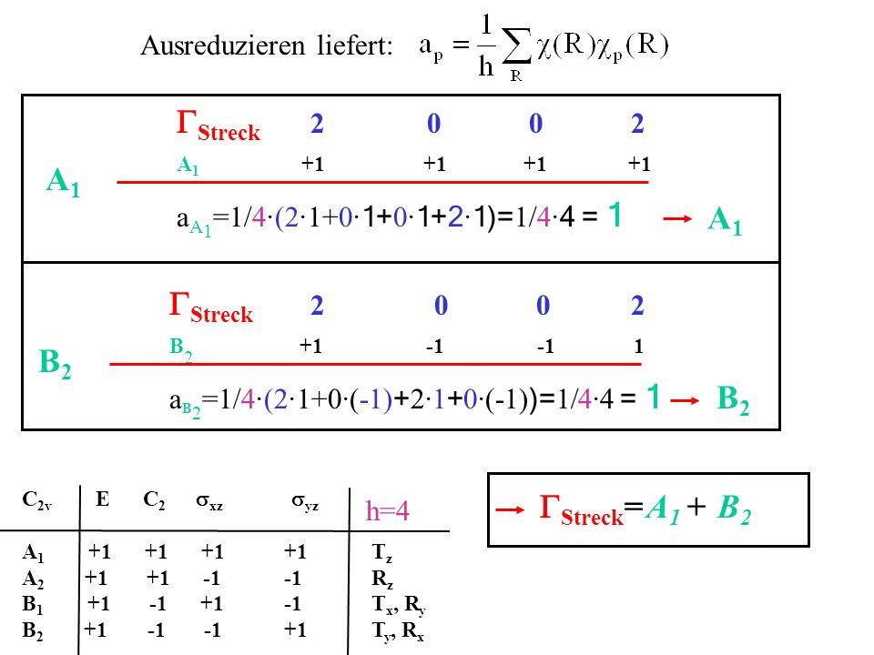 Ausreduzieren liefert: C 2v E C 2 xz yz A 1 +1 +1 +1+1T z A 2 +1 +1 -1-1R z B 1 +1 -1 +1-1T x, R y B 2 +1 -1 -1+1T y, R x h=4 Streck 2 0 0 2 A 1 +1 +1