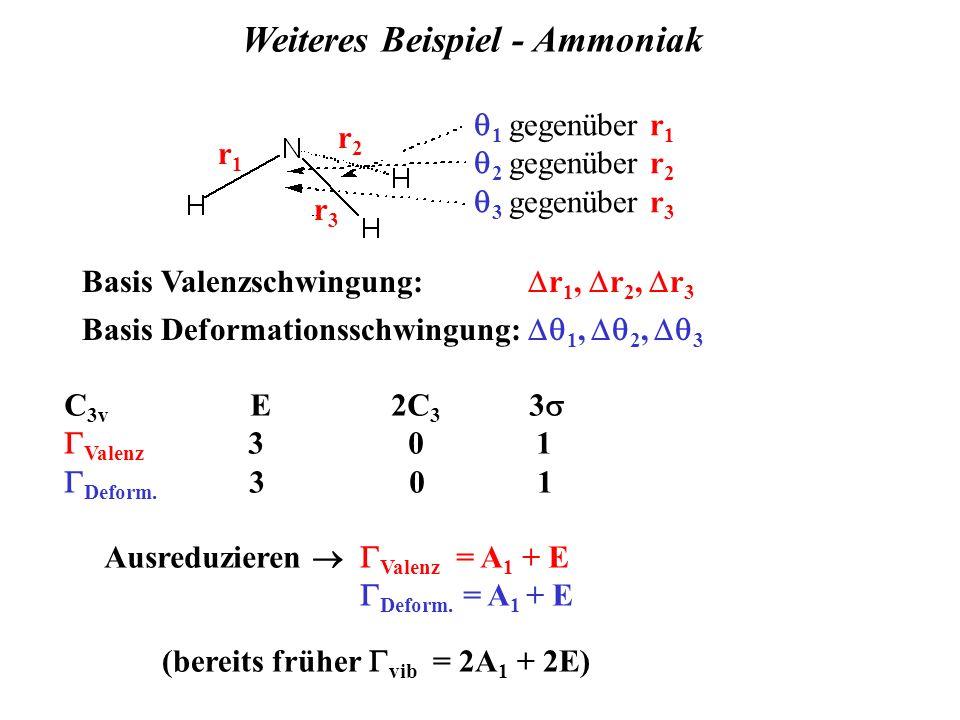 Weiteres Beispiel - Ammoniak Basis Valenzschwingung: r 1, r 2, r 3 Basis Deformationsschwingung: 1, 2, 3 C 3v E 2C 3 3 Valenz 3 0 1 Deform. 3 0 1 Ausr