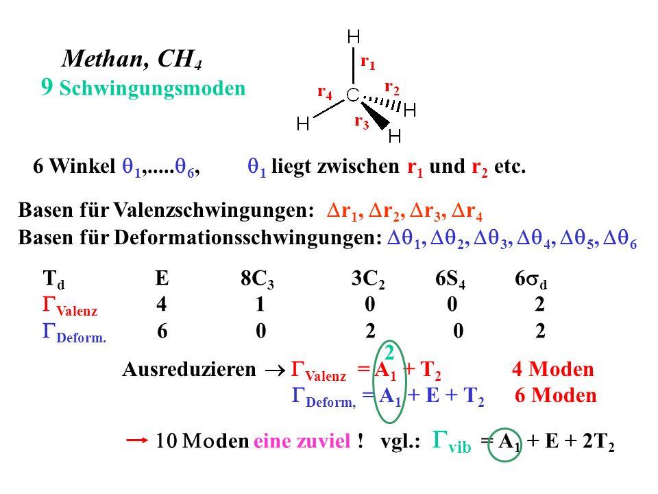 Methan, CH 4 6 Winkel 1,..... 6, 1 liegt zwischen r 1 und r 2 etc. Basen für Valenzschwingungen: r 1, r 2, r 3, r 4 Basen für Deformationsschwingungen