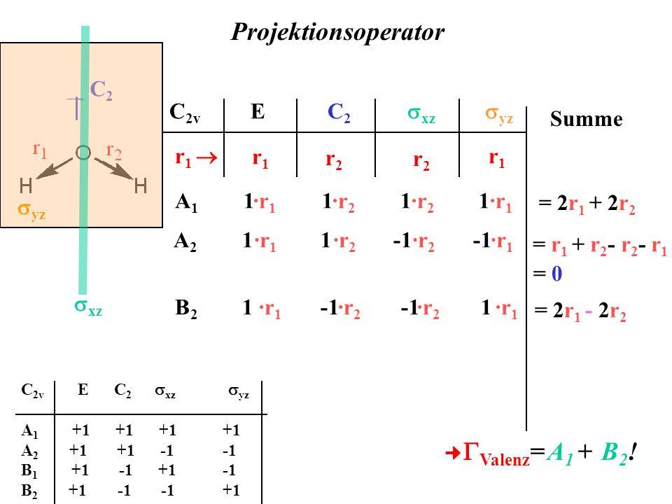 C 2v E C 2 xz yz r 1 C2C2 yz r 1 r2r2 r2r2 xz r 1 ·r 1 ·r 2 ·r 2 ·r 1 Summe = 2r 1 + 2r 2 A 2 1 1 -1 -1·r 1 ·r 2 ·r 2 ·r 1 = r 1 + r 2 - r 2 - r 1 = 0