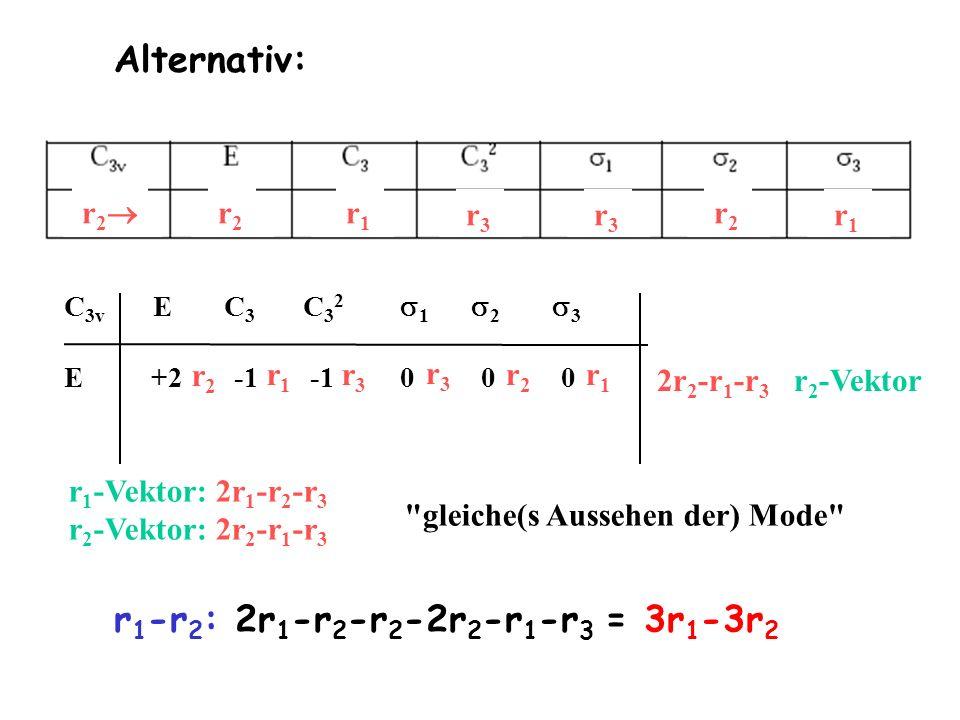 r 2 r2r2 r1r1 r3r3 r3r3 r2r2 r1r1 C 3v E C 3 C 3 2 1 2 3 E +2 -1 -1 0 0 0 r2r2 r3r3 r1r1 r3r3 r2r2 r1r1 2r 2 -r 1 -r 3 r 2 -Vektor Alternativ: r 1 -Ve