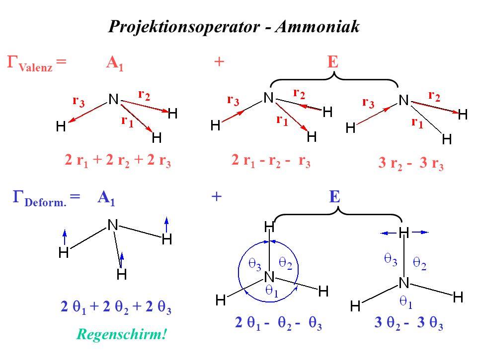 Projektionsoperator - Ammoniak Deform. = A 1 + E Valenz = A 1 + E 2 r 1 + 2 r 2 + 2 r 3 2 r 1 - r 2 - r 3 3 r 2 - 3 r 3 2 1 + 2 2 + 2 3 Regenschirm! 2