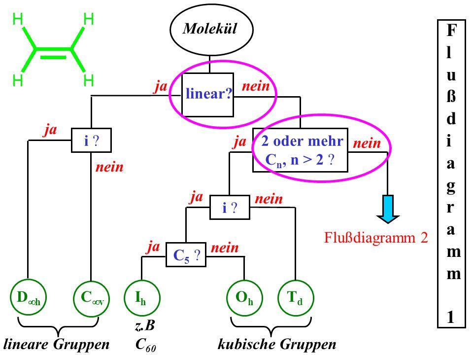 Molekül linear? janein i ?2 oder mehr C n, n > 2 ? ja i ? nein Flußdiagramm 2 nein ja C5 ?C5 ? nein ja OhOh TdTd kubische Gruppen ja IhIh z.B C 60 C v