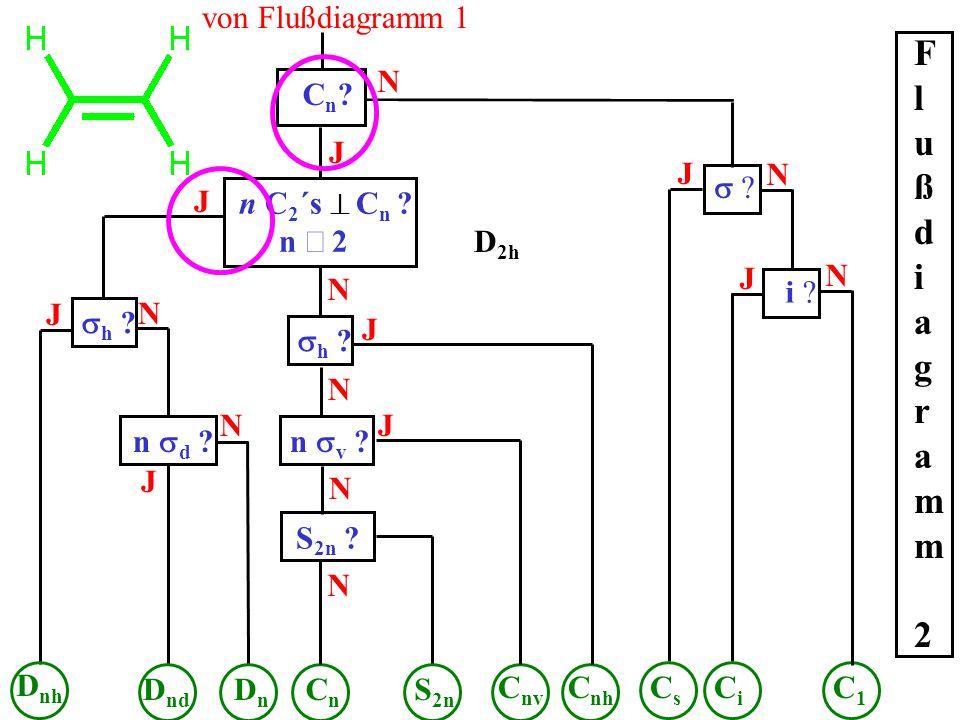 Cn?Cn? J N n C 2 ´s C n ? n 2 J C1C1 von Flußdiagramm 1 Flußdiagramm 2Flußdiagramm 2 ? N i ? N J J CiCi CsCs h ? J D nh N n d ? N DnDn D nd J CnCn N h