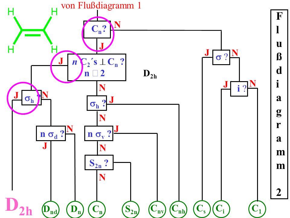 Cn?Cn? J N n C 2 ´s C n ? n 2 J C1C1 von Flußdiagramm 1 Flußdiagramm 2Flußdiagramm 2 ? N i ? N J J CiCi CsCs h ? J D 2h N n d ? N DnDn D nd J CnCn N h