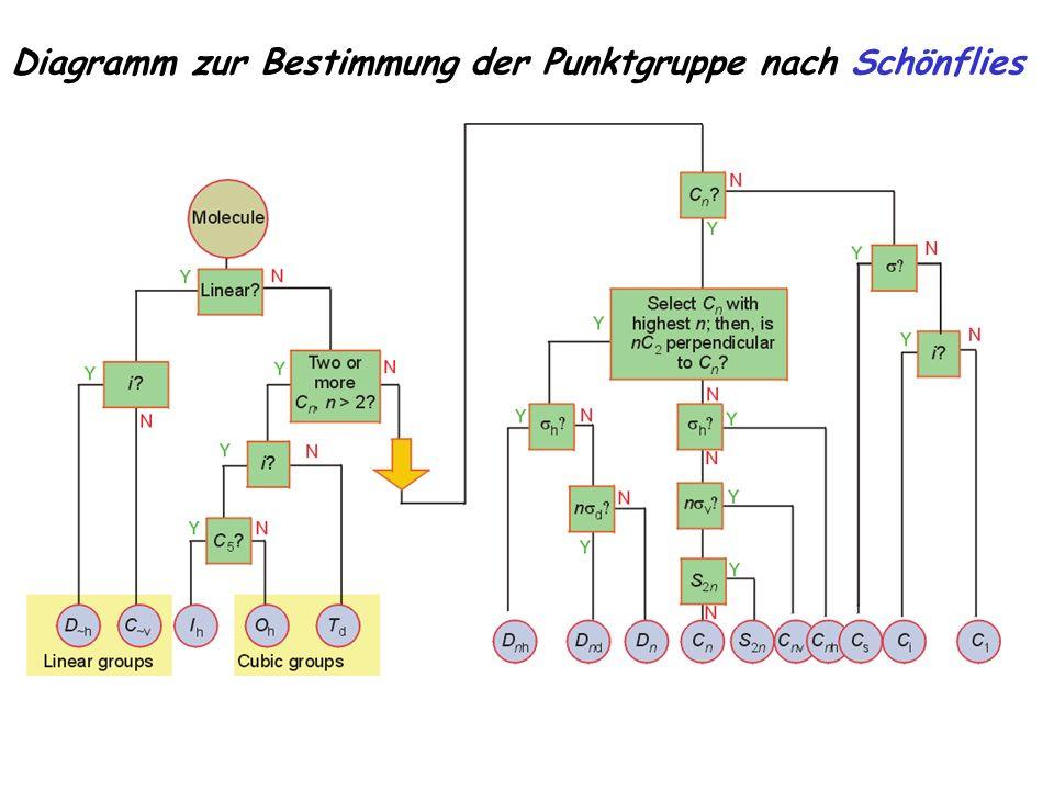 Diagramm zur Bestimmung der Punktgruppe nach Schönflies