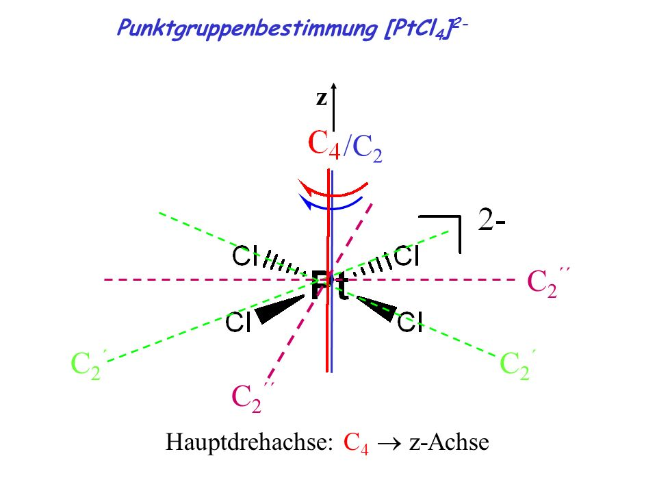 /C 2 C2´C2´ C2´C2´ C 2 ´´ Hauptdrehachse: C 4 z-Achse z Punktgruppenbestimmung [PtCl 4 ] 2-
