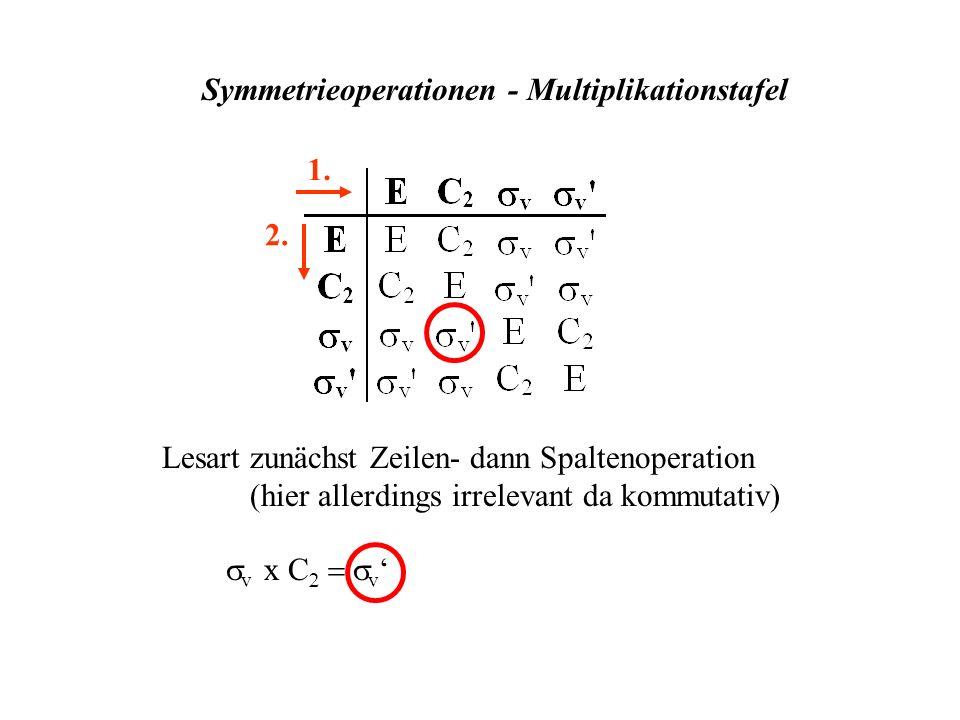 Symmetrieoperationen - Multiplikationstafel 1. 2. Lesart zunächst Zeilen- dann Spaltenoperation (hier allerdings irrelevant da kommutativ) v x C v