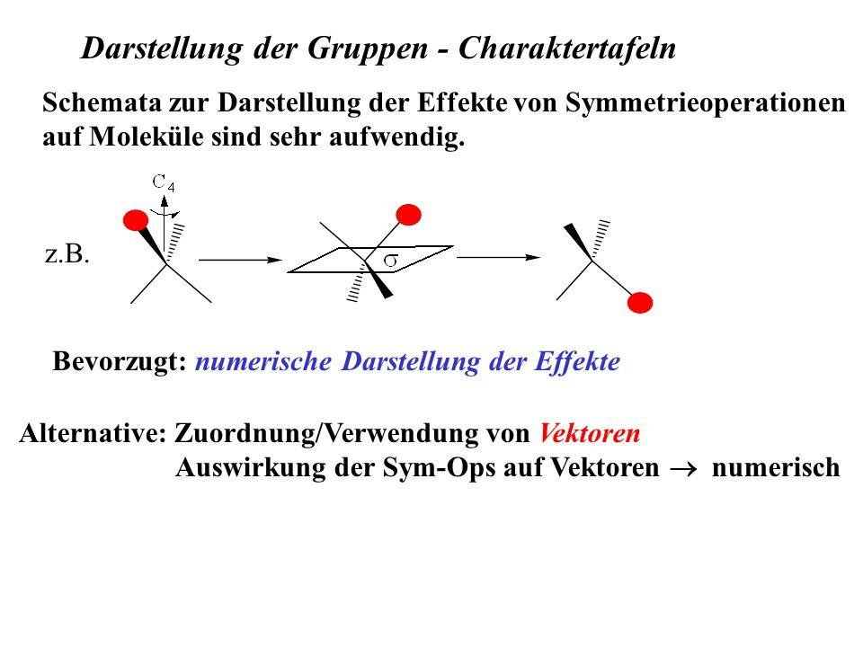 Schemata zur Darstellung der Effekte von Symmetrieoperationen auf Moleküle sind sehr aufwendig. Alternative: Zuordnung/Verwendung von Vektoren Auswirk