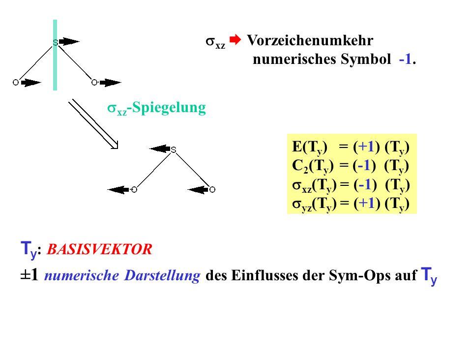 xz Vorzeichenumkehr numerisches Symbol -1. E(T y ) = (+1) (T y ) C 2 (T y ) = (-1) (T y ) xz (T y ) = (-1) (T y ) yz (T y ) = (+1) (T y ) T y : BASISV